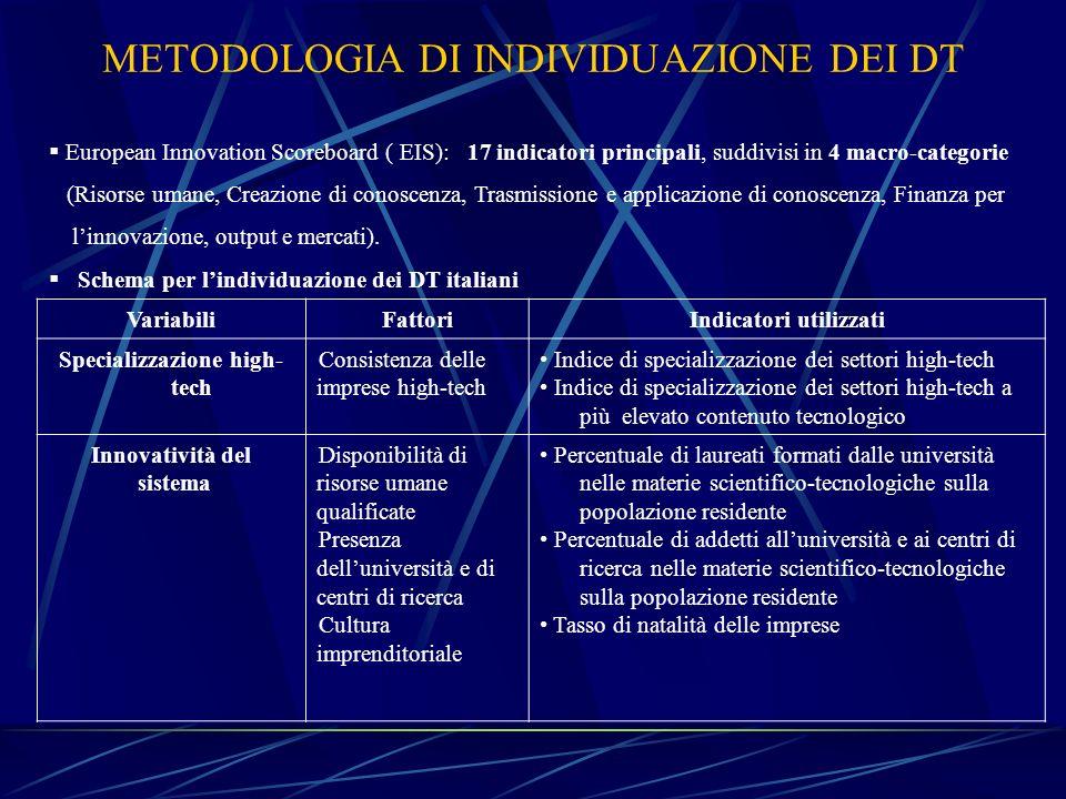METODOLOGIA DI INDIVIDUAZIONE DEI DT