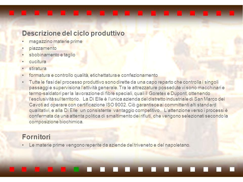 Descrizione del ciclo produttivo
