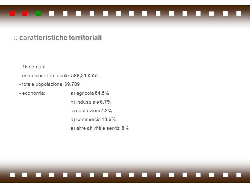 :: caratteristiche territoriali