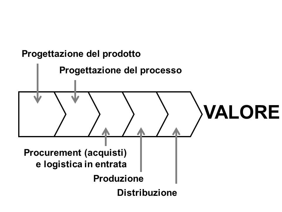 VALORE Progettazione del prodotto Progettazione del processo
