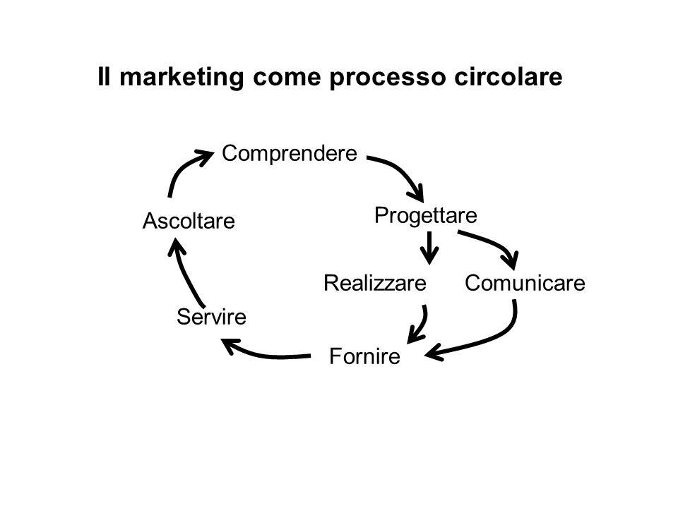 Il marketing come processo circolare