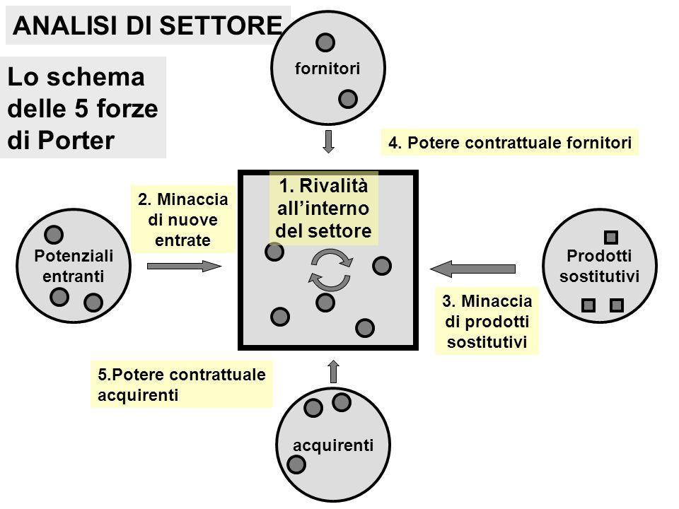 4. Potere contrattuale fornitori