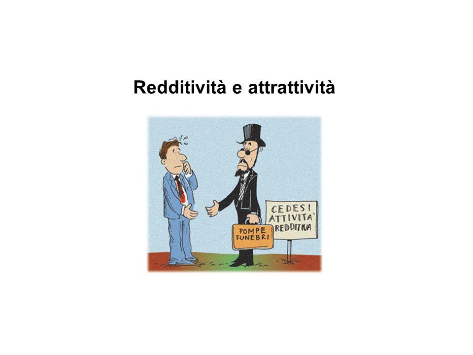 Redditività e attrattività