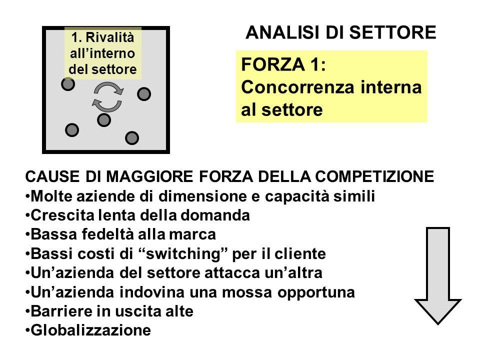 ANALISI DI SETTORE FORZA 1: Concorrenza interna al settore
