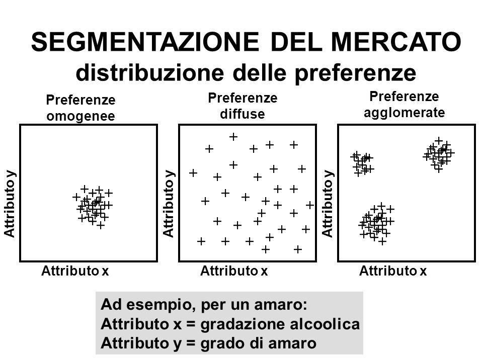SEGMENTAZIONE DEL MERCATO distribuzione delle preferenze
