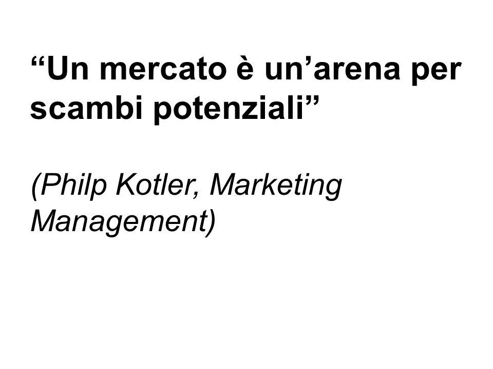 Un mercato è un'arena per scambi potenziali