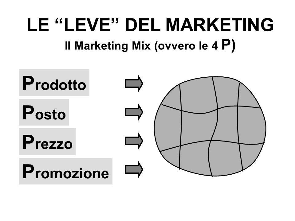LE LEVE DEL MARKETING Il Marketing Mix (ovvero le 4 P)