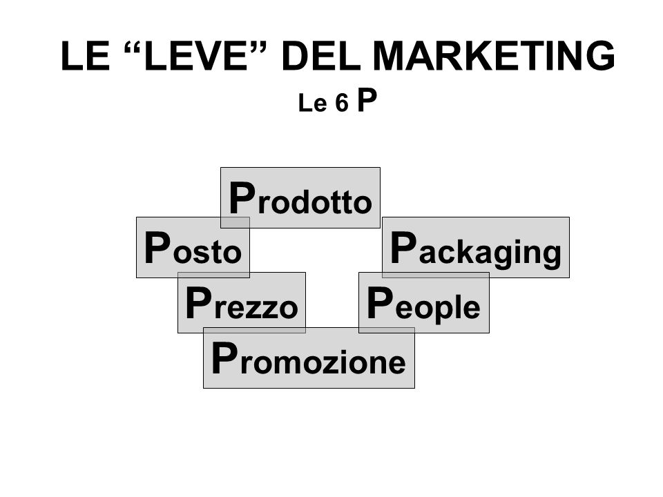 LE LEVE DEL MARKETING