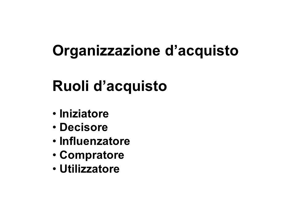 Organizzazione d'acquisto Ruoli d'acquisto