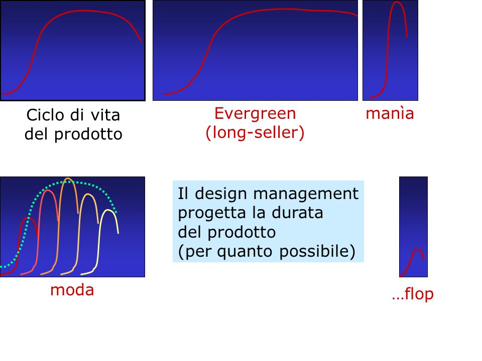 Ciclo di vita del prodotto. Evergreen. (long-seller) manìa. moda. …flop. Il design management.