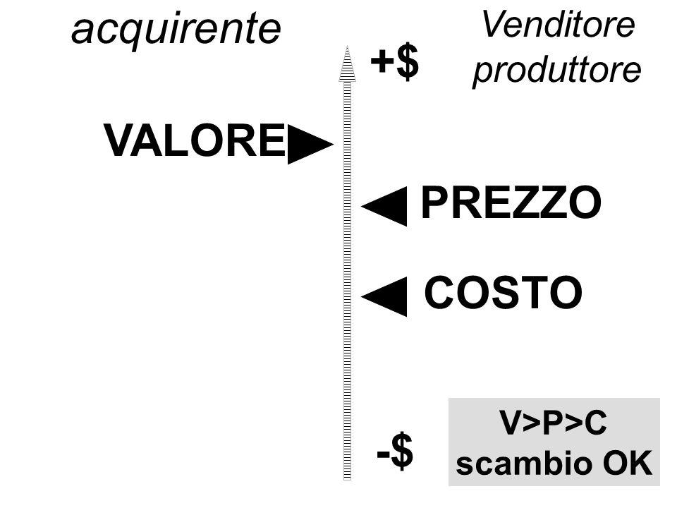 +$ VALORE PREZZO COSTO -$