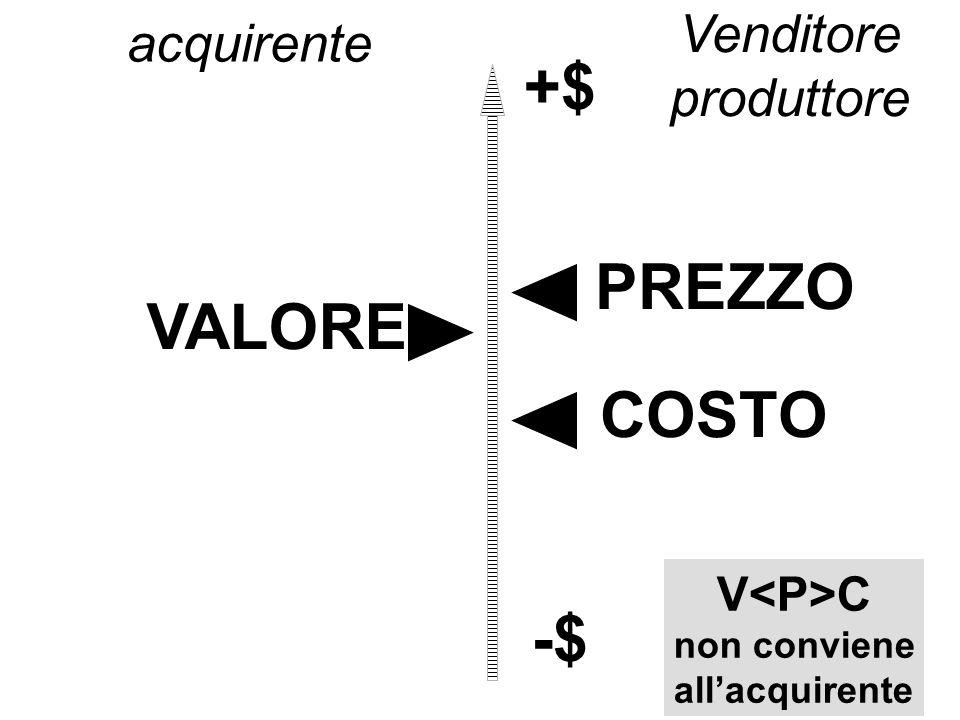 +$ PREZZO VALORE COSTO -$
