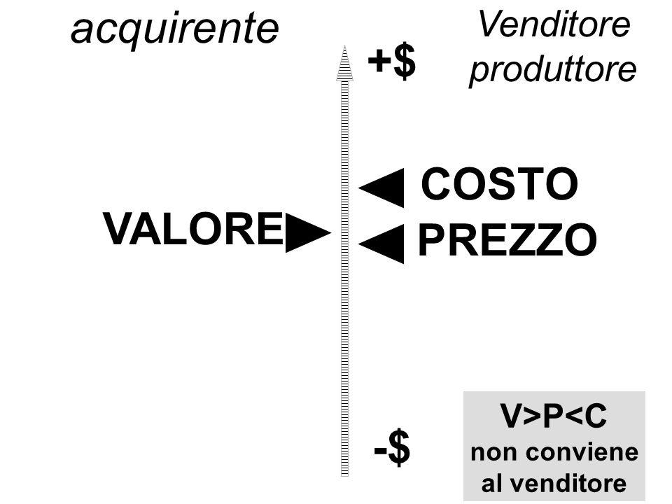 +$ COSTO VALORE PREZZO -$