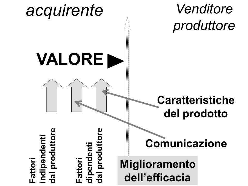 acquirente VALORE Venditore produttore Caratteristiche del prodotto