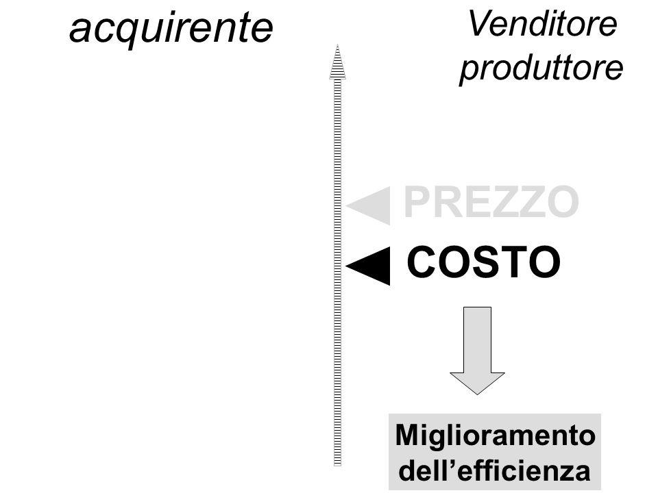 acquirente PREZZO COSTO Venditore produttore Miglioramento