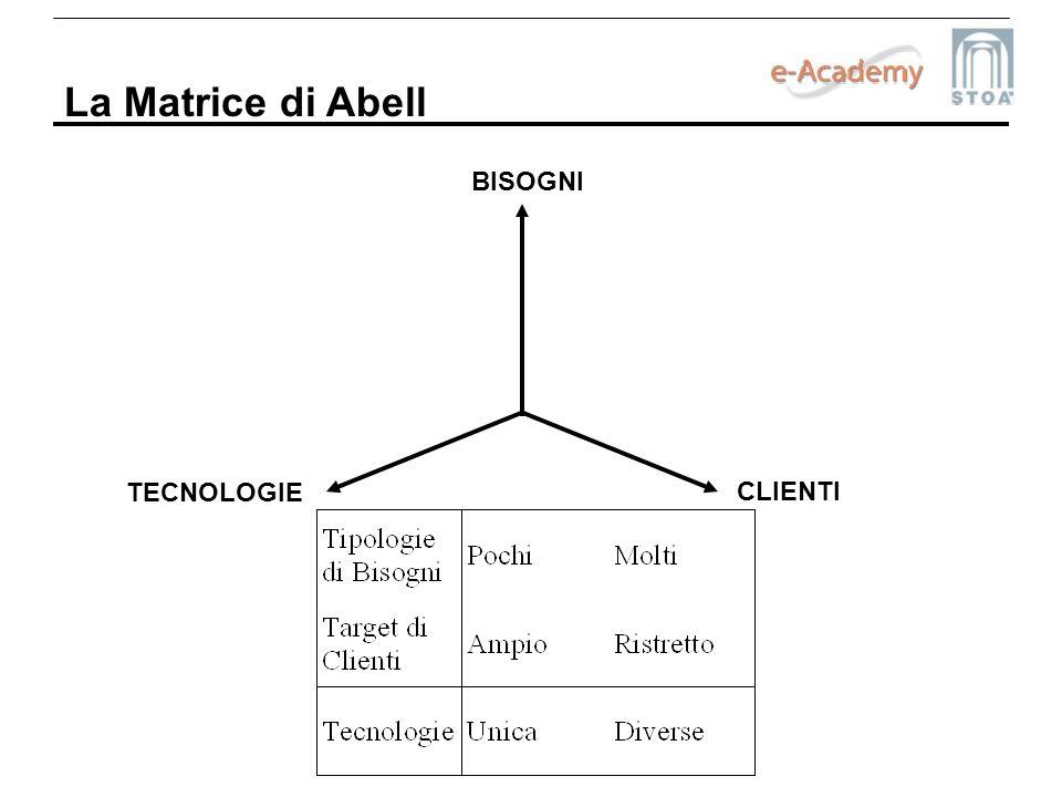 La Matrice di Abell BISOGNI TECNOLOGIE CLIENTI
