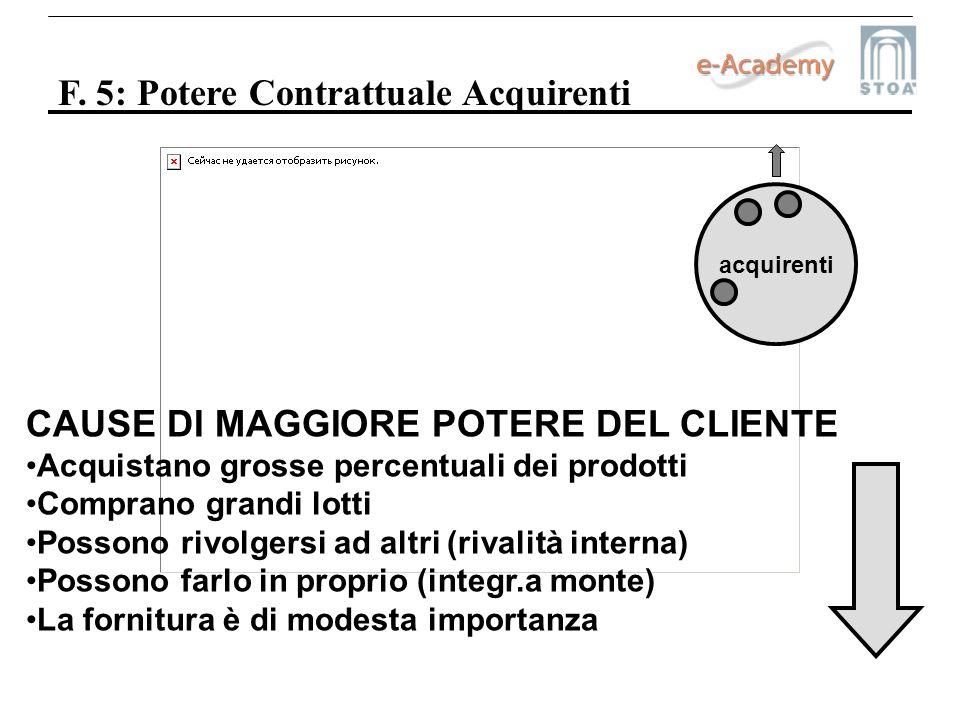 F. 5: Potere Contrattuale Acquirenti