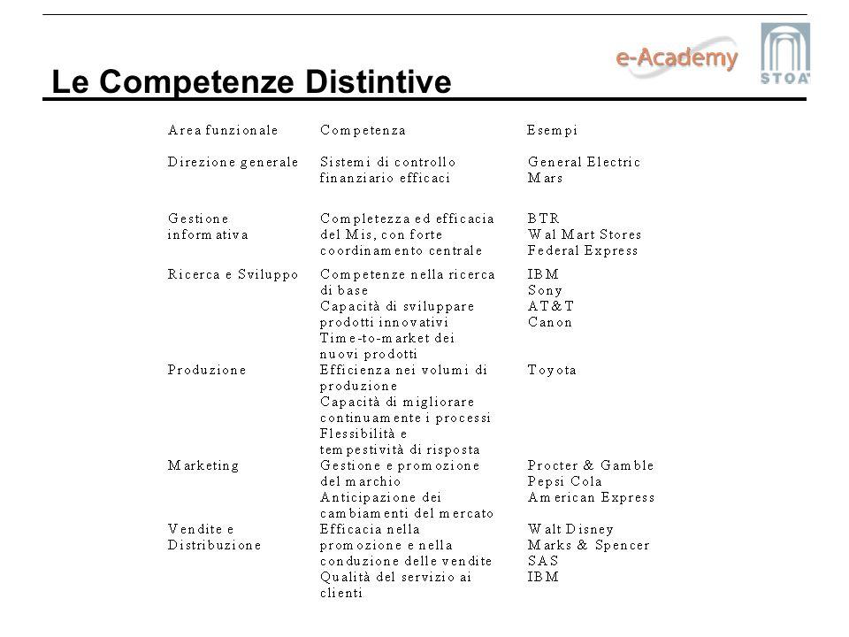 Le Competenze Distintive