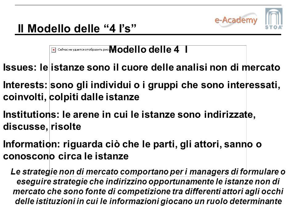 Il Modello delle 4 I's Modello delle 4 I