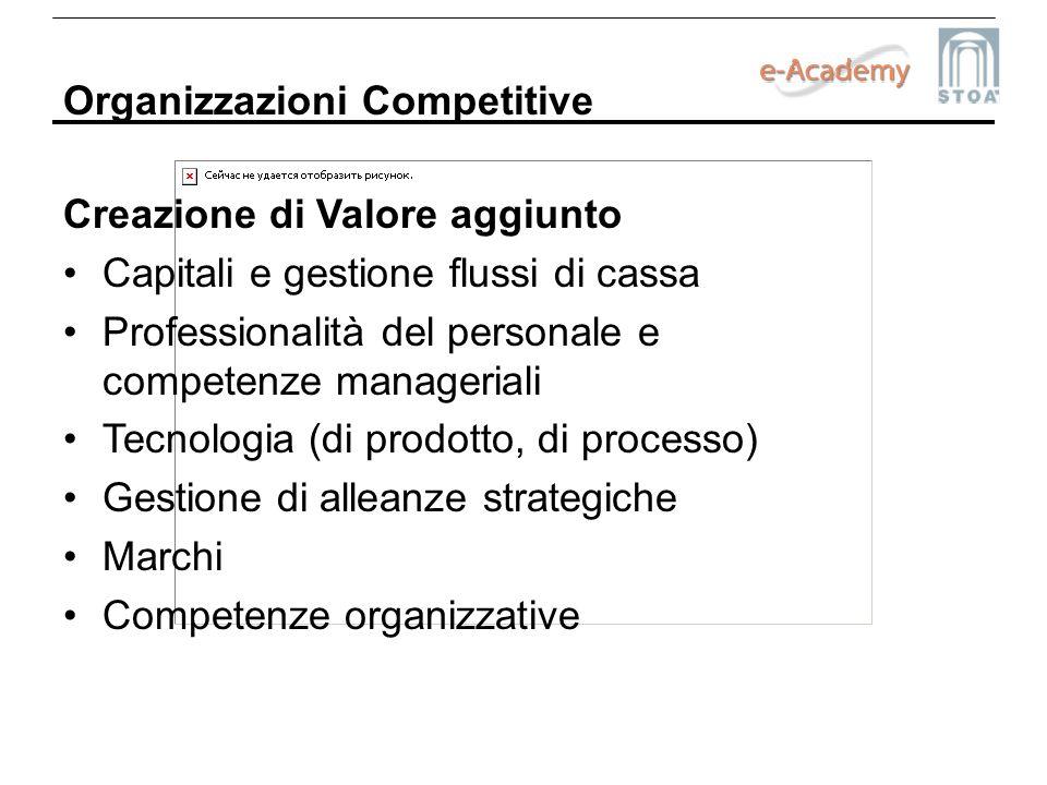 Organizzazioni Competitive