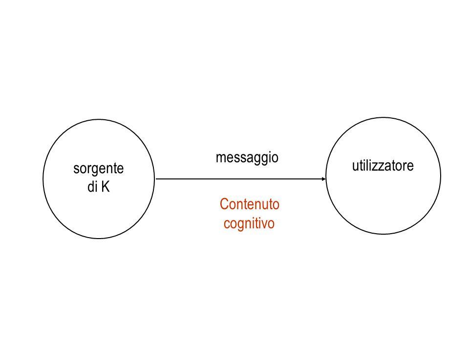 utilizzatore sorgente messaggio di K Contenuto cognitivo