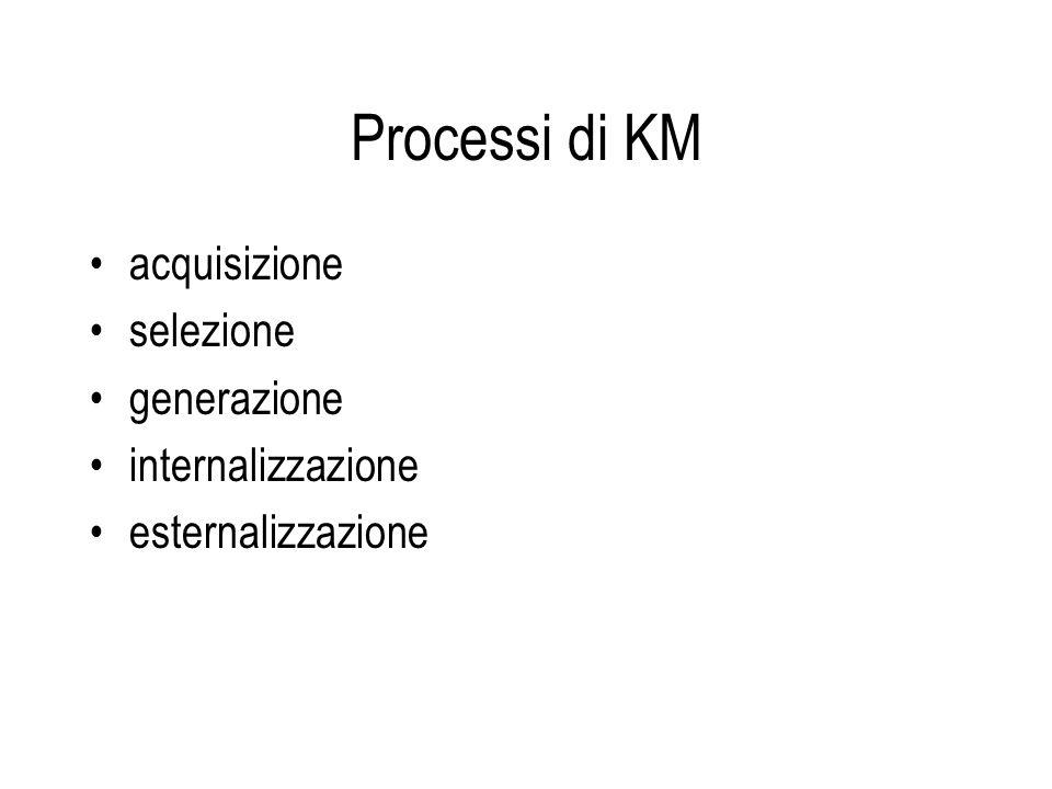 Processi di KM acquisizione selezione generazione internalizzazione