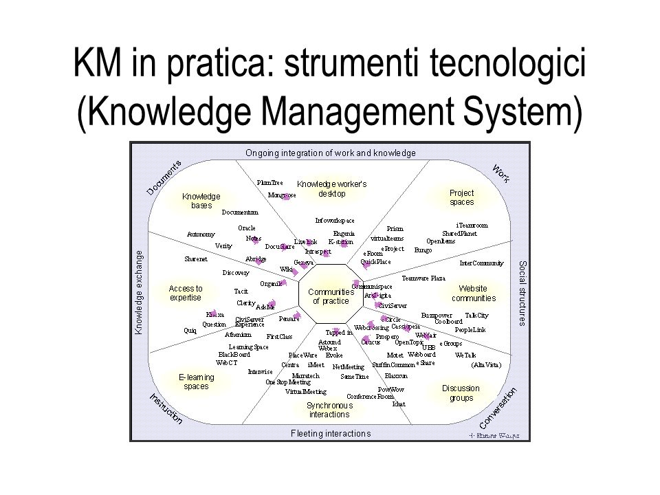 KM in pratica: strumenti tecnologici (Knowledge Management System)