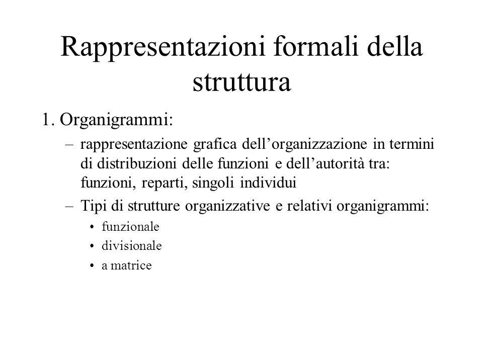 Rappresentazioni formali della struttura