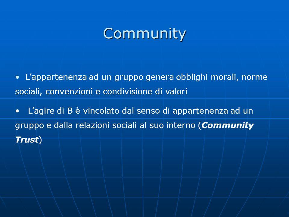 Community L'appartenenza ad un gruppo genera obblighi morali, norme sociali, convenzioni e condivisione di valori.