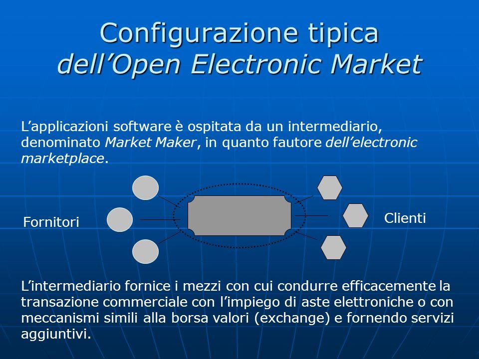 Configurazione tipica dell'Open Electronic Market