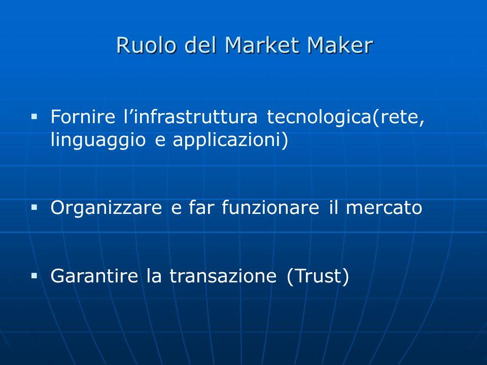 Ruolo del Market Maker Fornire l'infrastruttura tecnologica(rete, linguaggio e applicazioni) Organizzare e far funzionare il mercato.