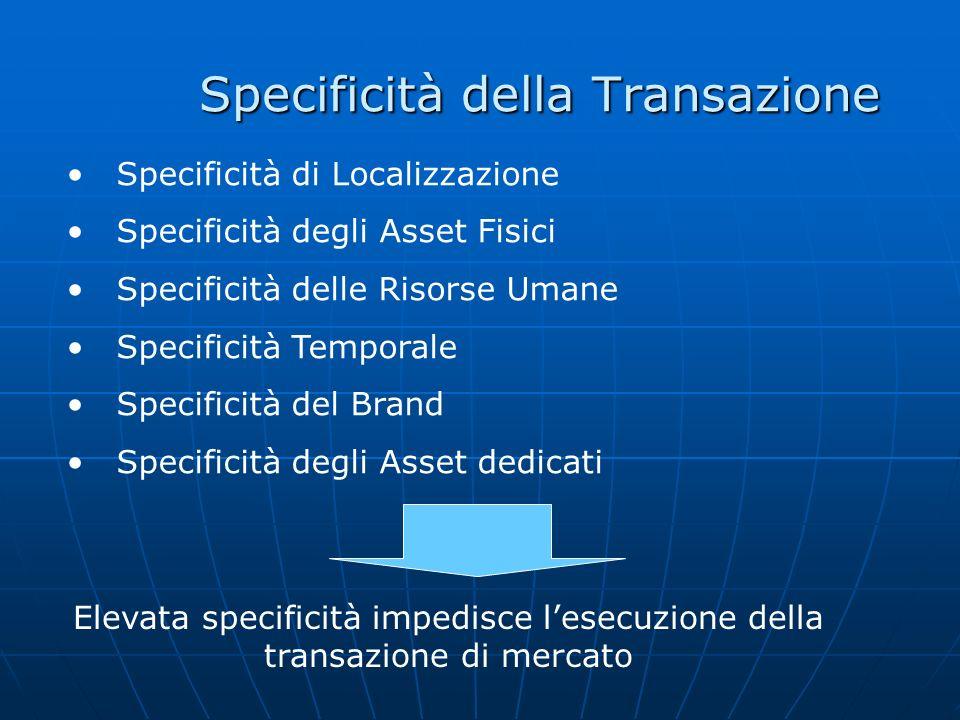 Specificità della Transazione