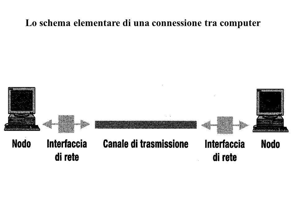 Lo schema elementare di una connessione tra computer