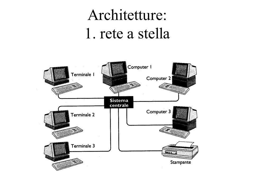 Architetture: 1. rete a stella