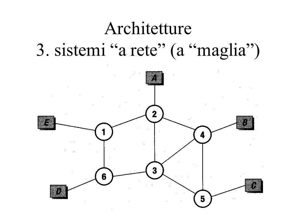 Architetture 3. sistemi a rete (a maglia )