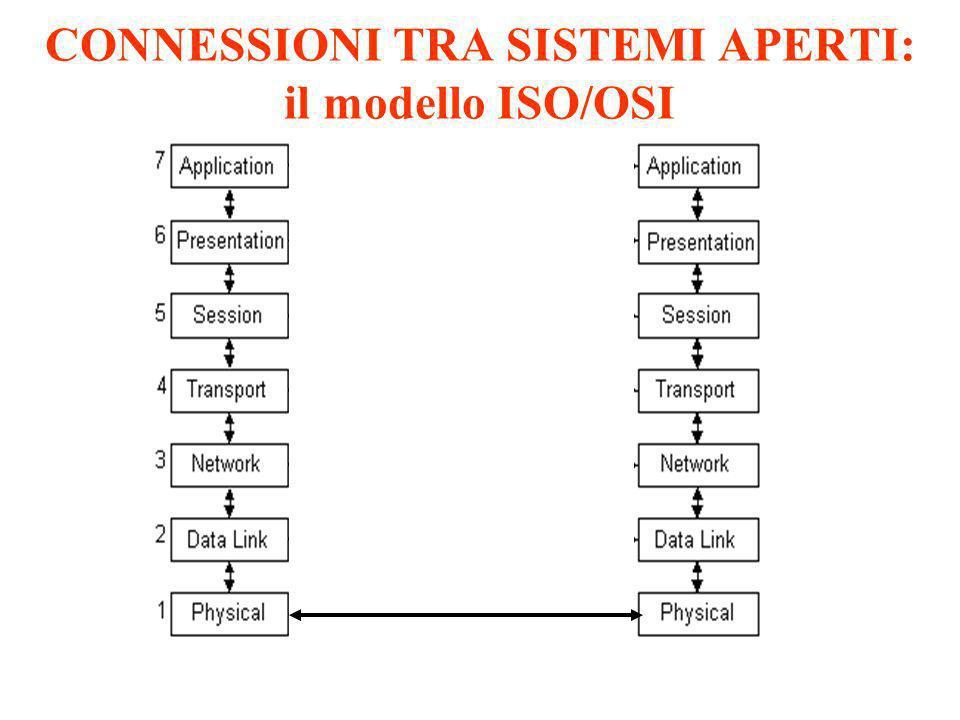 CONNESSIONI TRA SISTEMI APERTI: il modello ISO/OSI