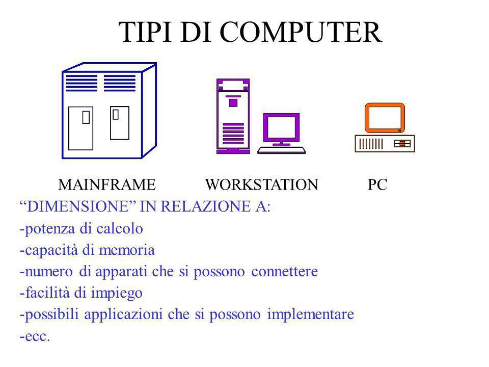 TIPI DI COMPUTER MAINFRAME WORKSTATION PC DIMENSIONE IN RELAZIONE A: