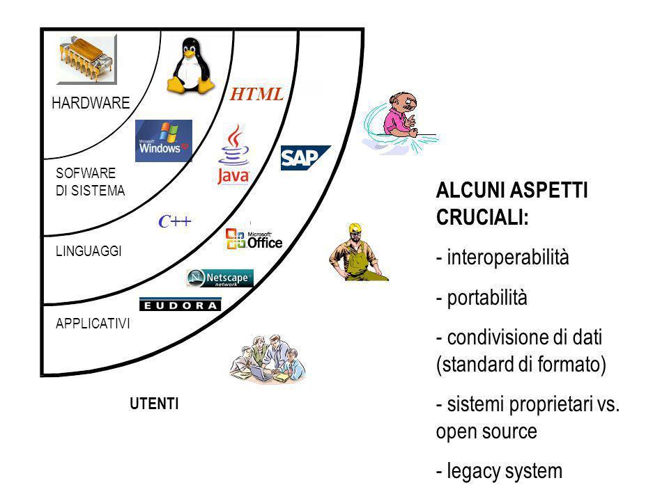 ALCUNI ASPETTI CRUCIALI: - interoperabilità - portabilità