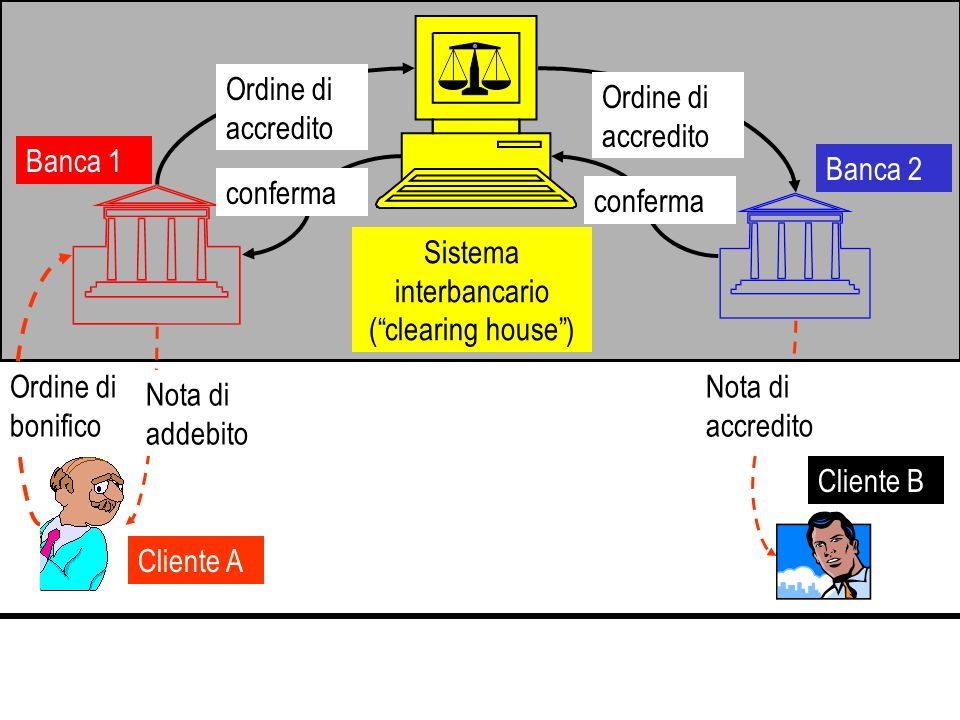 Sistema interbancario ( clearing house )