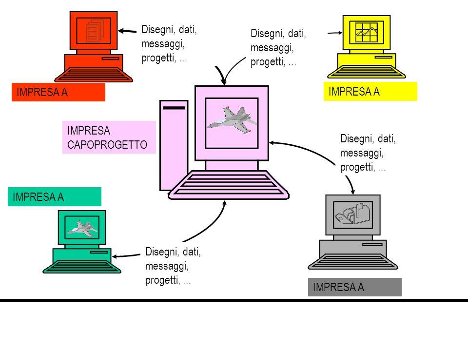 Disegni, dati, messaggi, progetti, ...