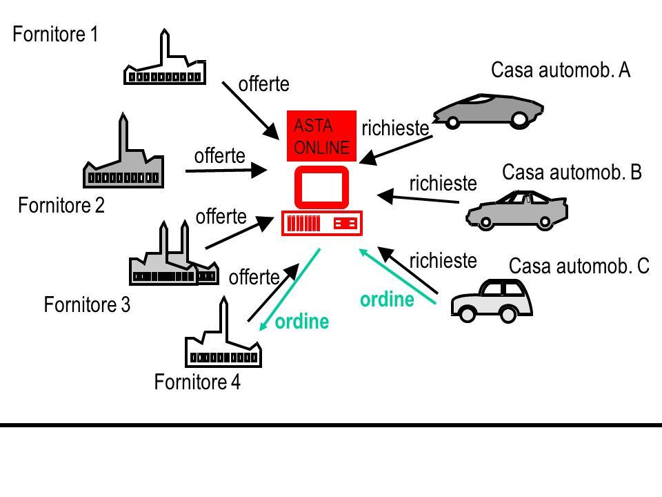 Fornitore 1 Casa automob. A offerte richieste offerte Casa automob. B
