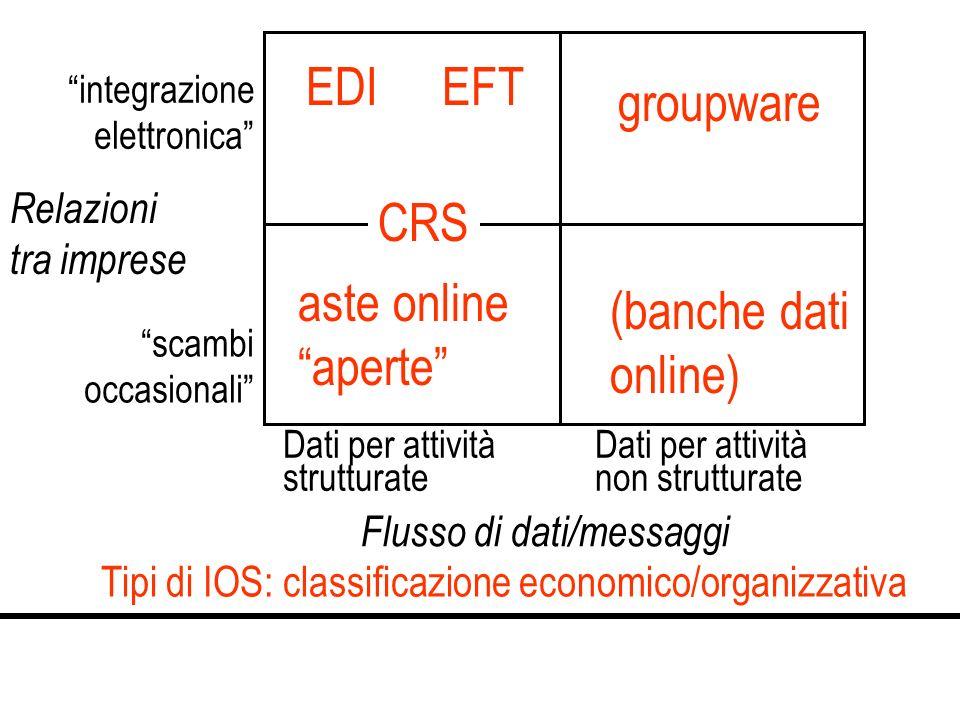 Tipi di IOS: classificazione economico/organizzativa