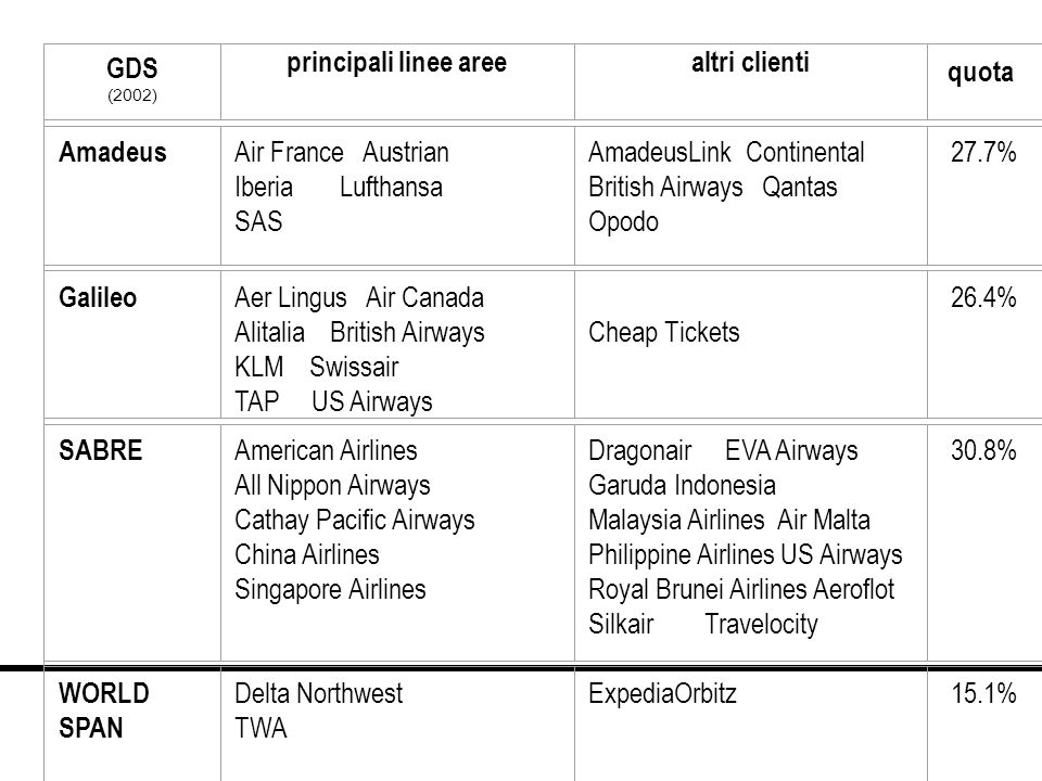 AmadeusLink Continental British Airways Qantas Opodo 27.7%