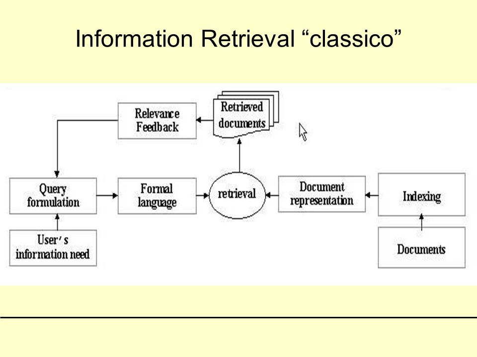 Information Retrieval classico