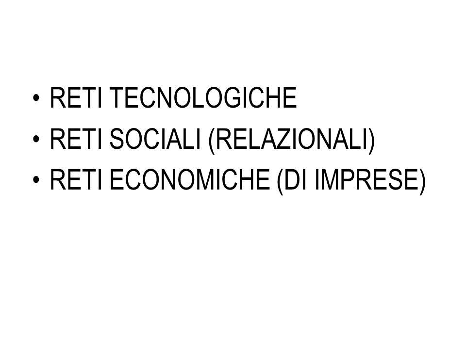 RETI TECNOLOGICHE RETI SOCIALI (RELAZIONALI) RETI ECONOMICHE (DI IMPRESE)