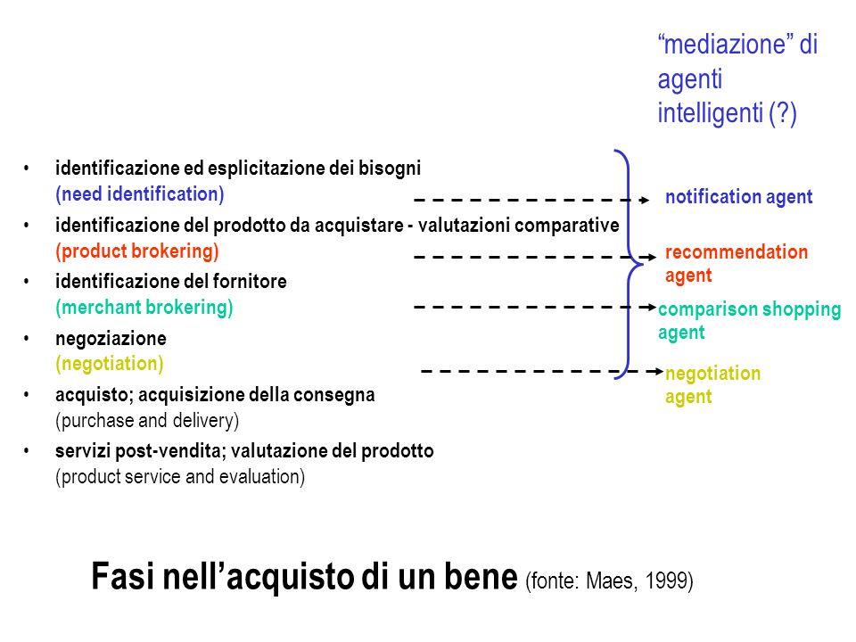 Fasi nell'acquisto di un bene (fonte: Maes, 1999)