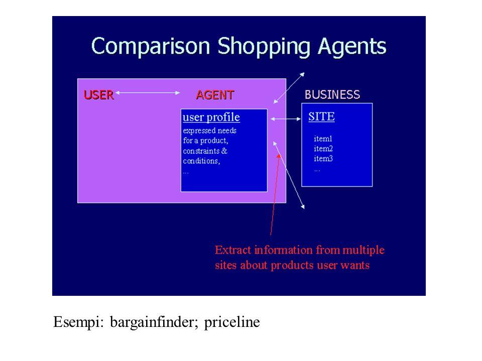 Esempi: bargainfinder; priceline