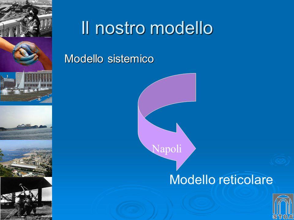 Il nostro modello Modello sistemico Napoli Modello reticolare