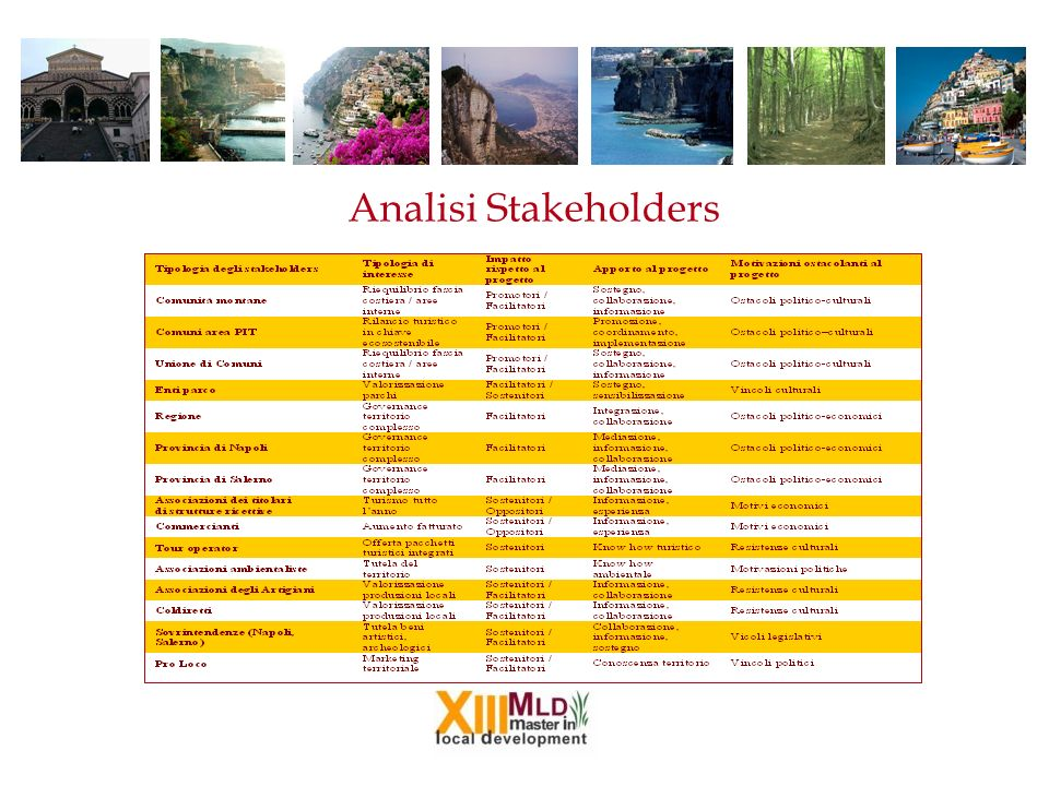 Analisi Stakeholders