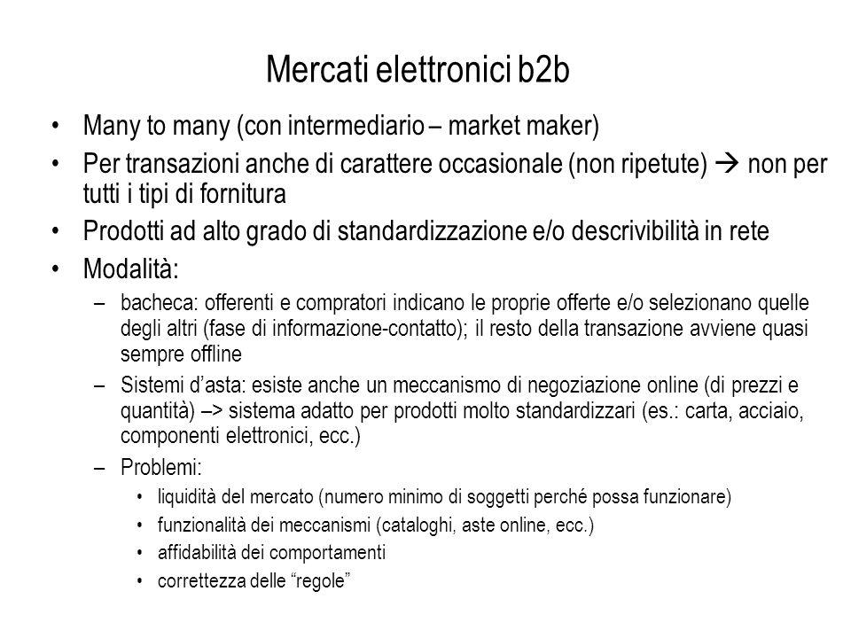 Mercati elettronici b2b